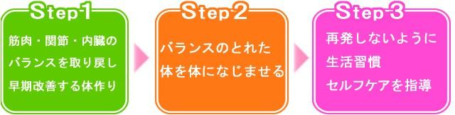 MIYAI整体院の3つのステップ